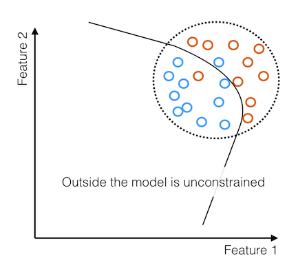 Model is unconstrained