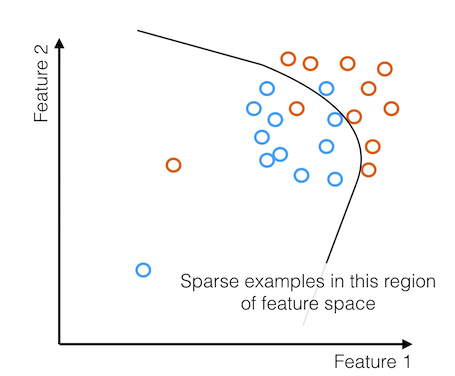 Sparse examples in this region of feature space
